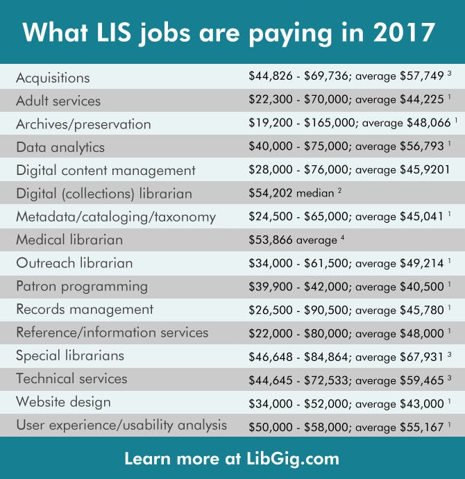 LIS job salaries 2017