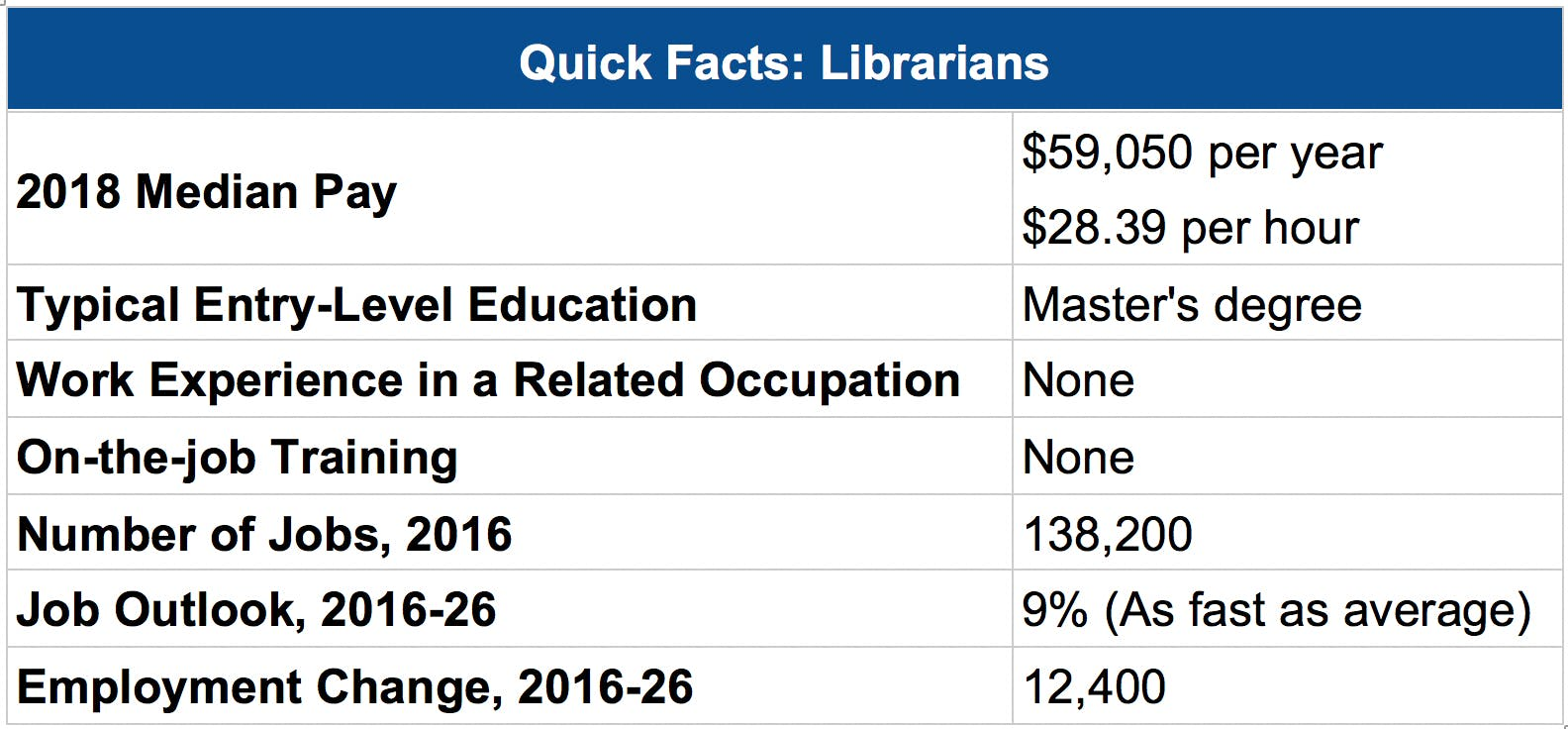 Quick facts librarians