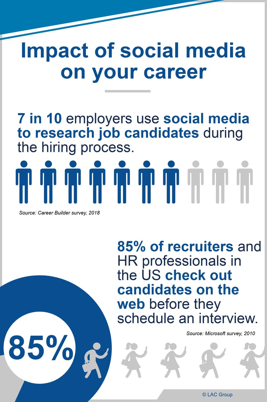 Social media impact on career