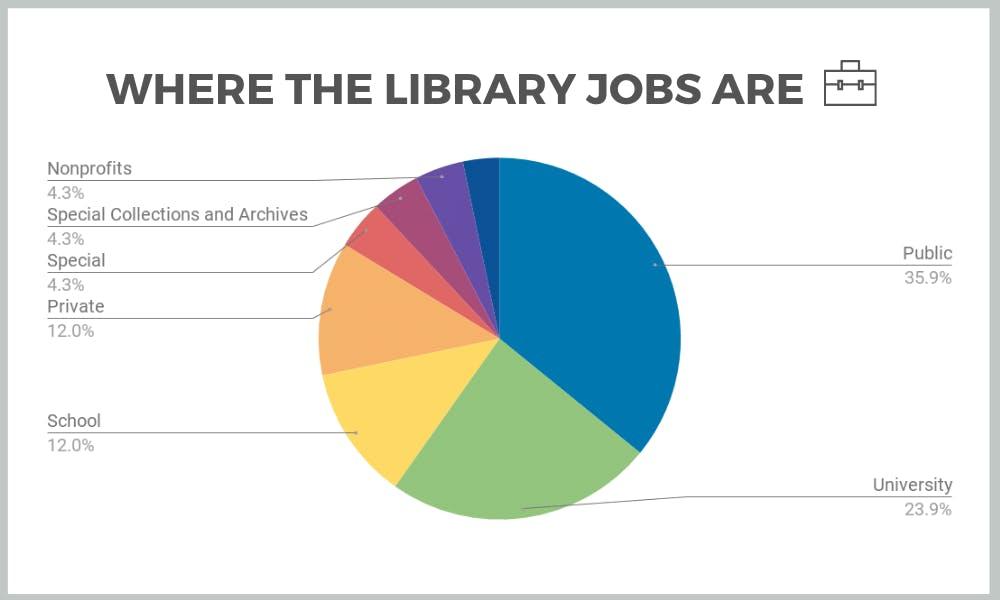 where library jobs